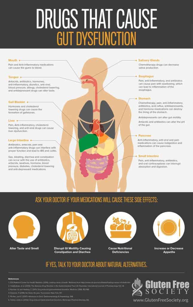 drugs that cause leaky gut