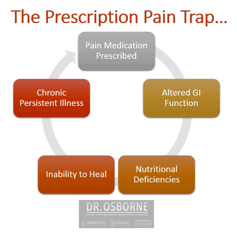 Prescription Drugs Cause gut damage