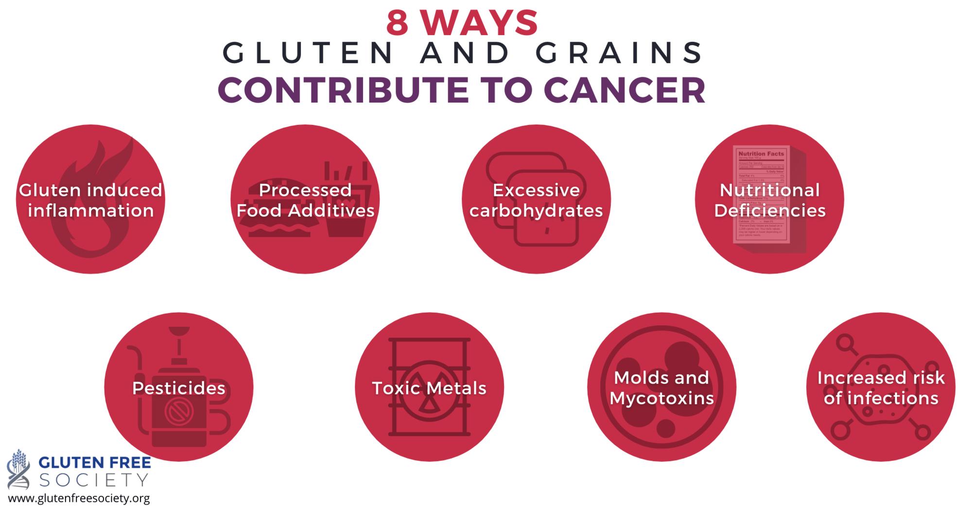 can gluten cause cancer
