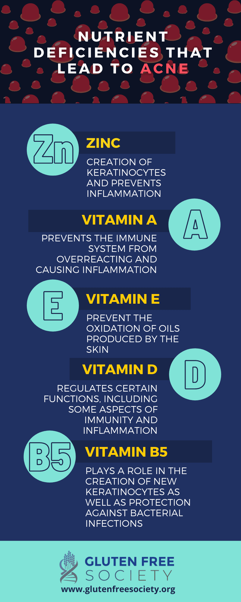 gluten acne and nutritional deficiencies
