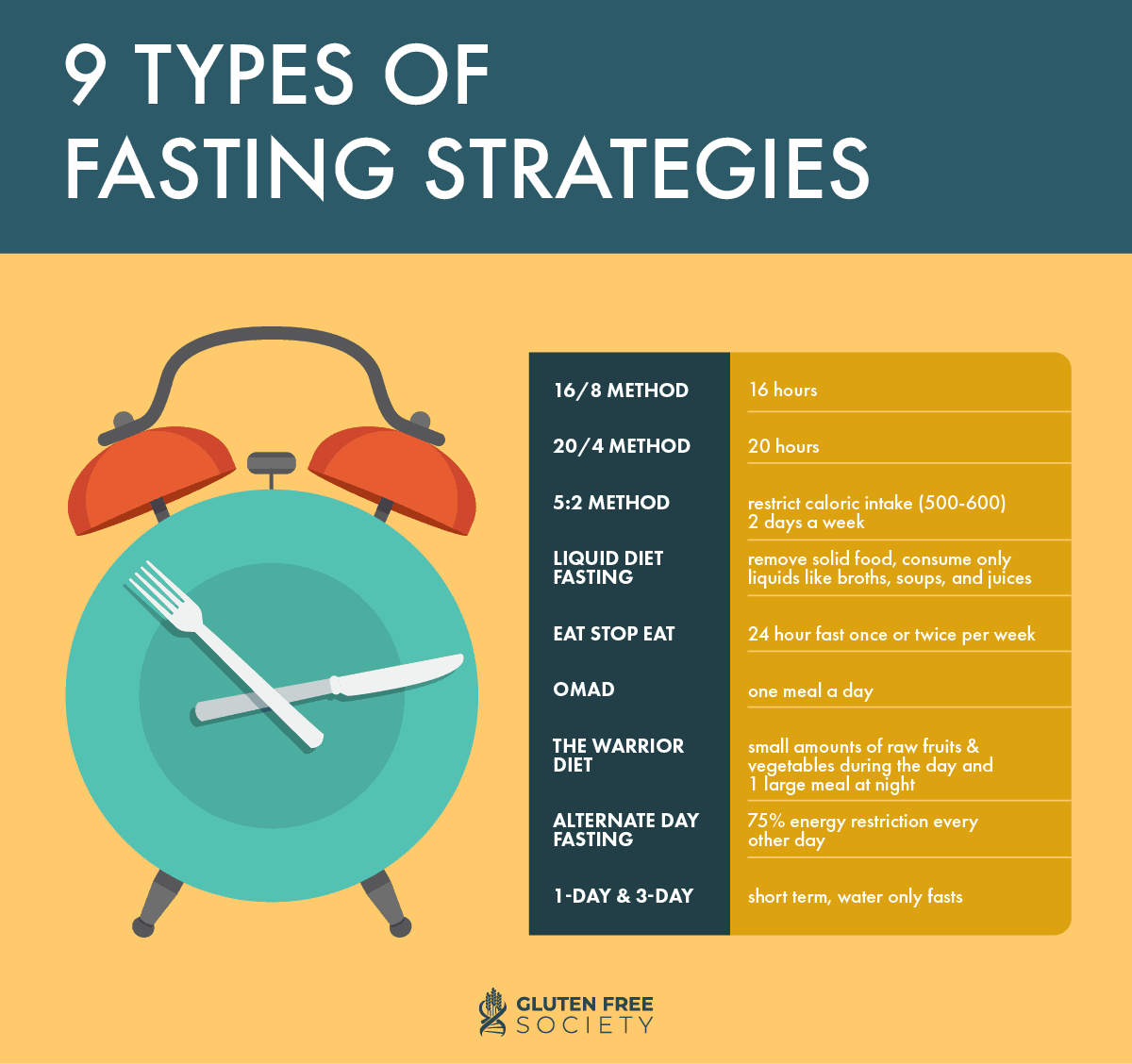 9 Types of Fasting Strategies