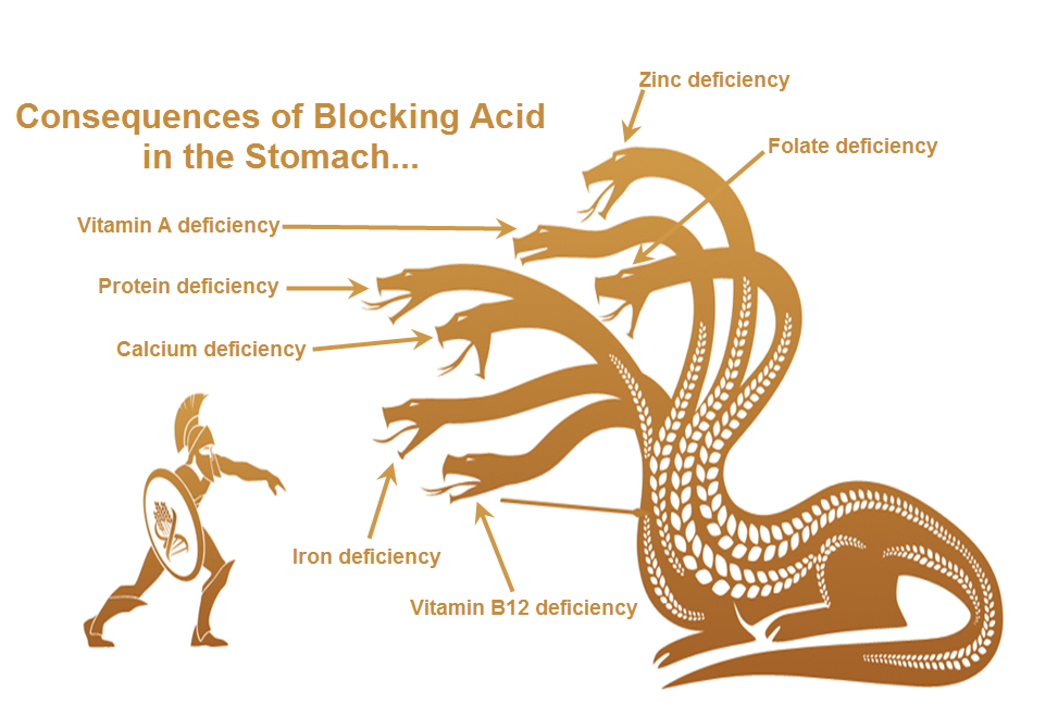 Acid blocking causes nutritional deficiencies