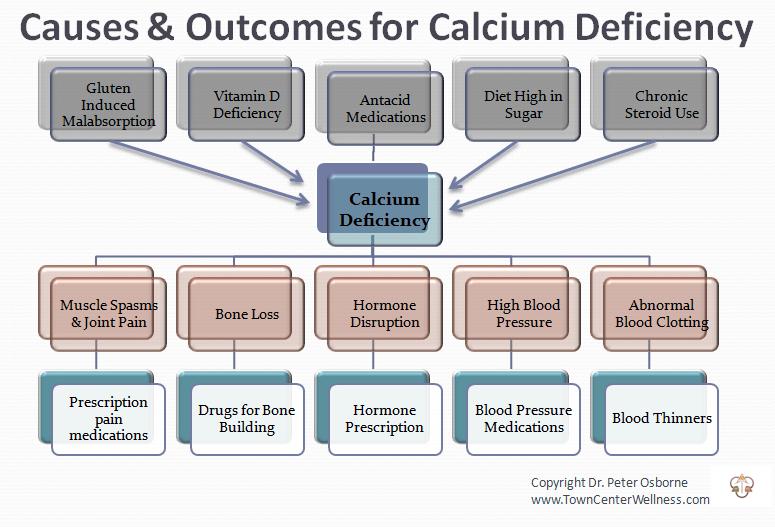 Calcium « Town Center Wellness
