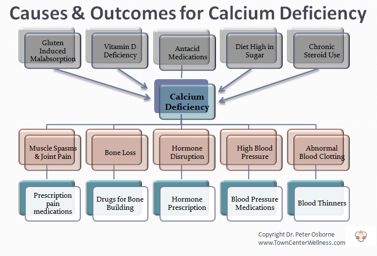Calcium Deficiency - Ultra Cal/Mag - Gluten Free