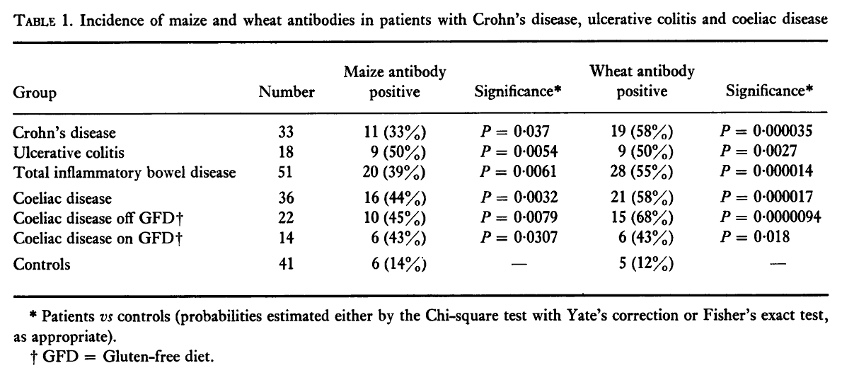 Corn Antibodies in Celiac, Crohn's, and Ulcerative Colitis