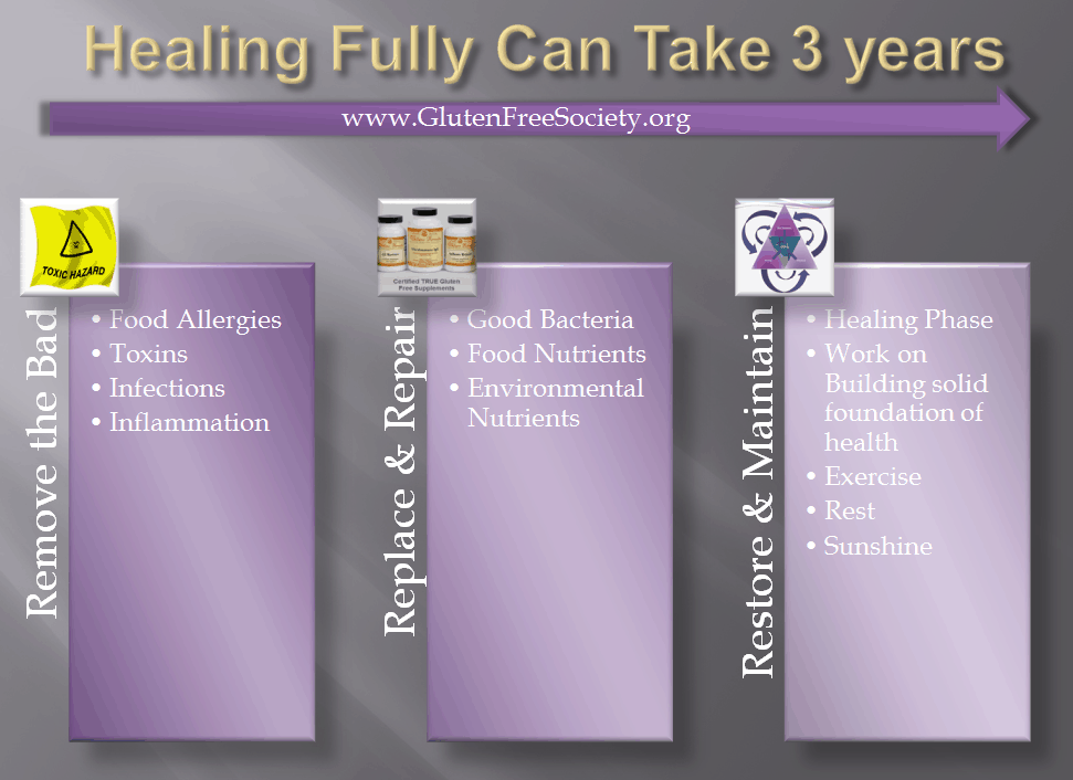 Gluten Free Healing How Long Does it Take