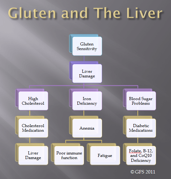 Gluten intolerance linked to liver disease