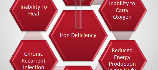 Iron deficiency and gluten sensitivity