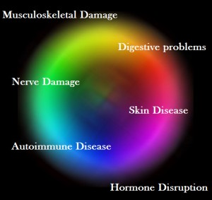 Different manifestations of gluten induced damage