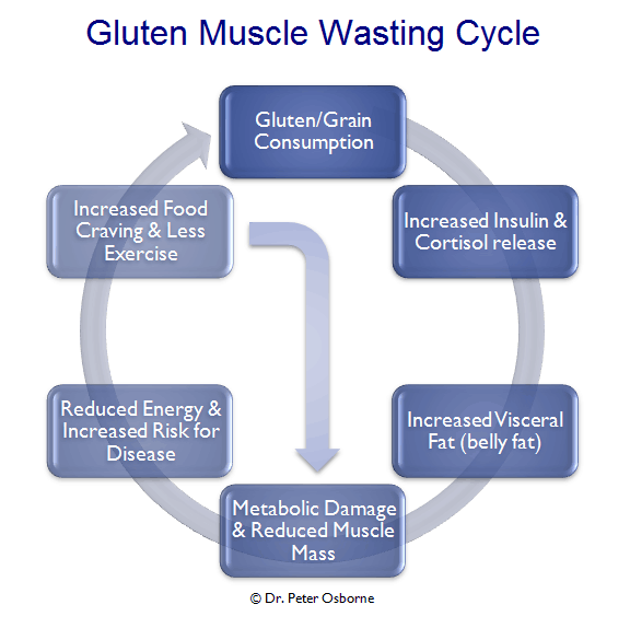 gluten causes weight gain